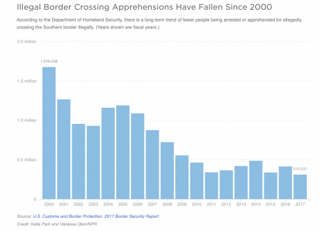 Graph from the US and Customs Border Protection showing that illegal border crossings have dropped since 2010 by way more than half